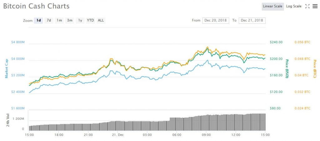 Bitcoin Cash Kripto Kılavuz