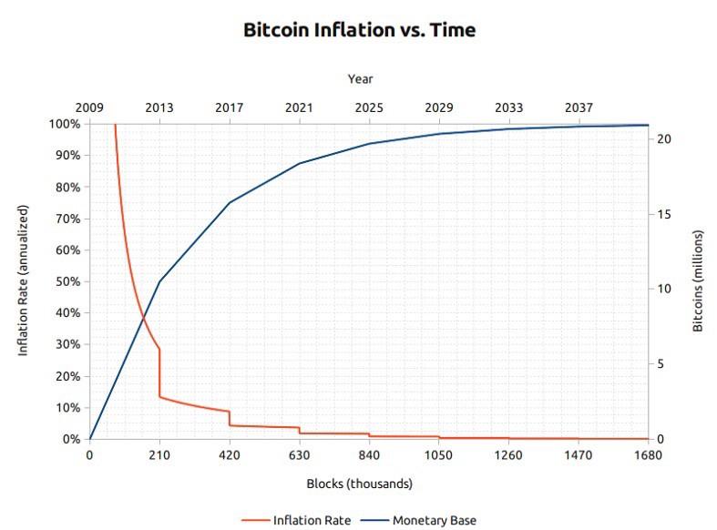 Bitcoin'in Enflasyonun Zamana Göre Grafiği