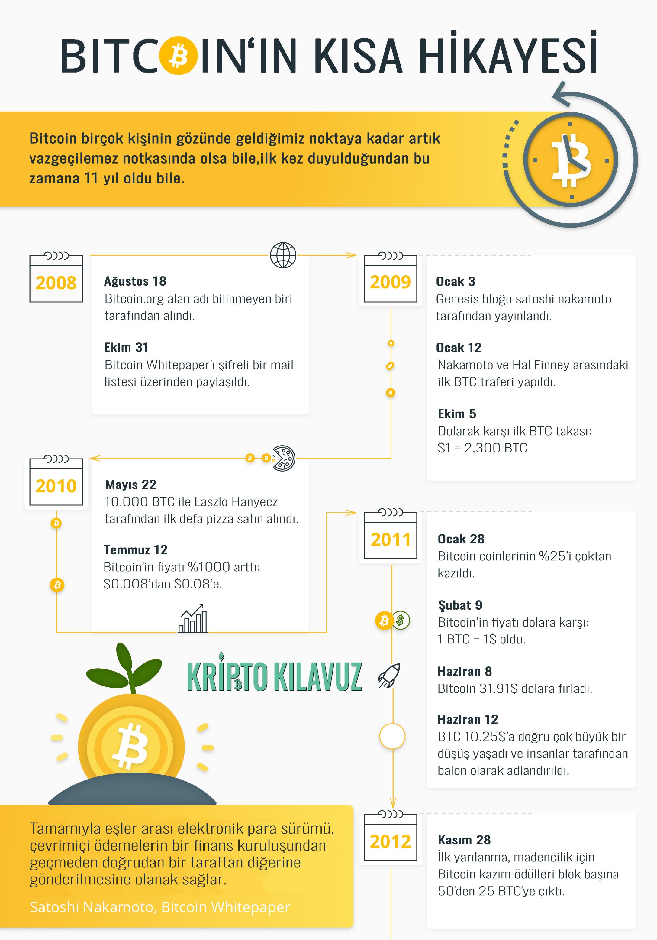Bitcoin'in Başlangıç Noktası Haritası