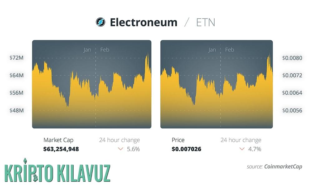 Electroneum Kripto Madencilik Yapacak Bir Akıllı Telefon Piyasaya Sürüyor!