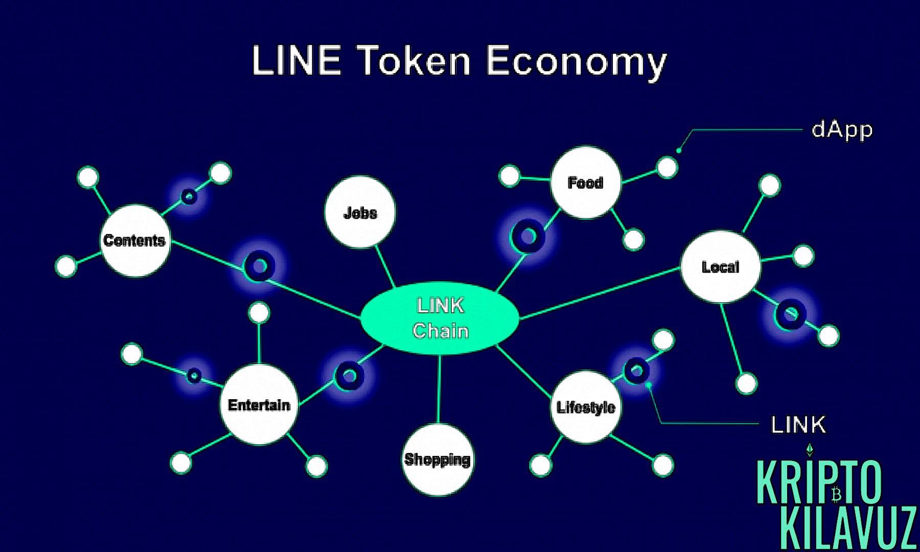 LINE Blockchain Taban Haritası
